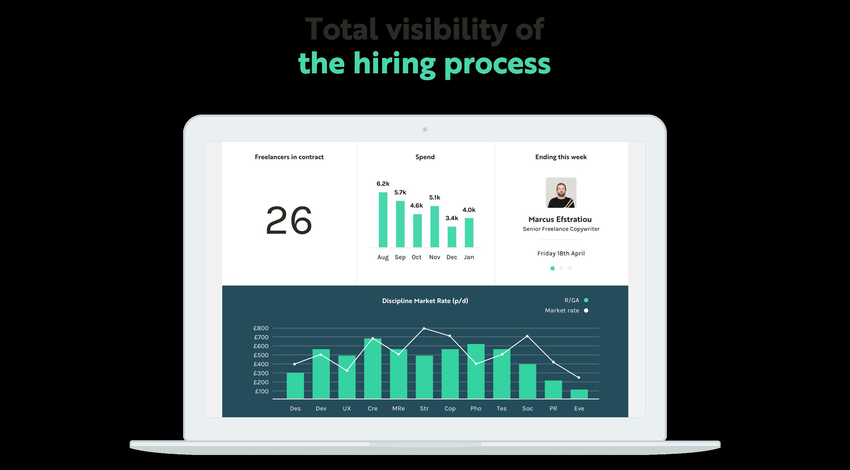 Resource Insight Dashboard